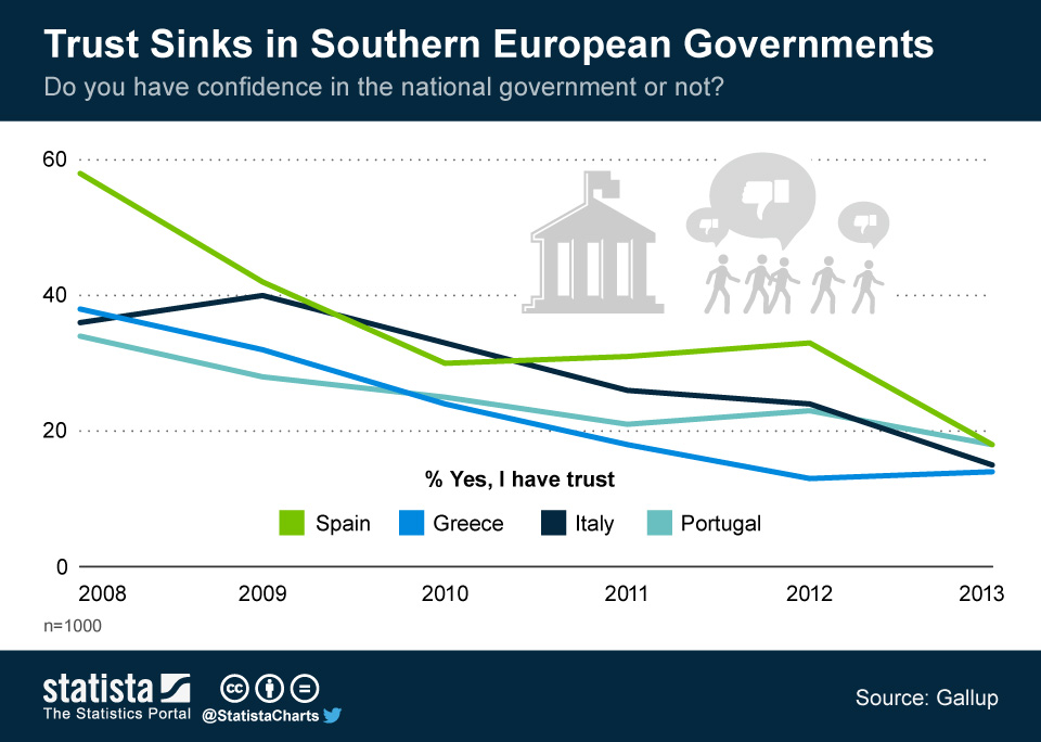 Infographic: Trust Sinks in Southern European Governments | Statista