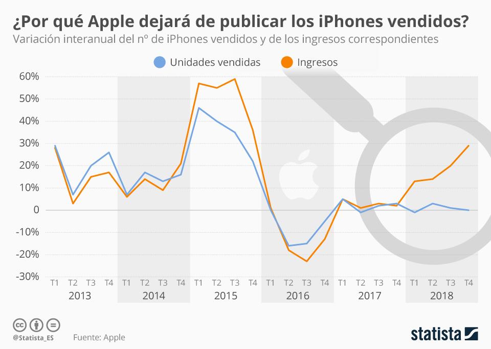 Infografía: ¿Por qué Apple ya no dirá cuántos iPhones vende?  | Statista
