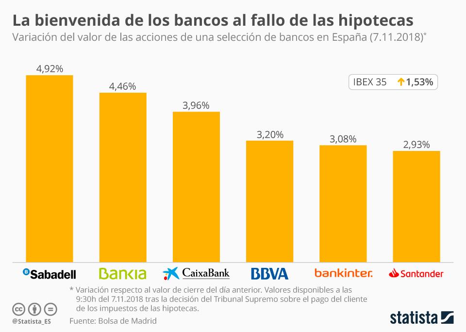 Infografía: La bienvenida de los bancos a la sentencia del Supremo | Statista