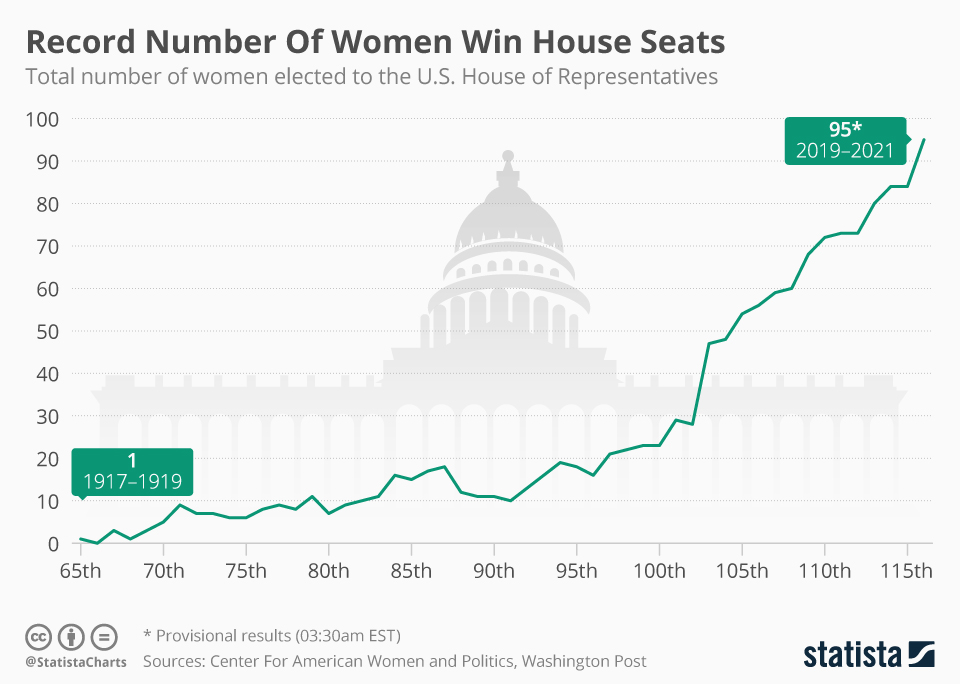 Infographic: Record Number Of Women Win House Seats   Statista