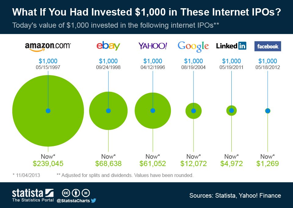 Infographic: What If You Had Invested $1,000 in These Internet IPOs? | Statista