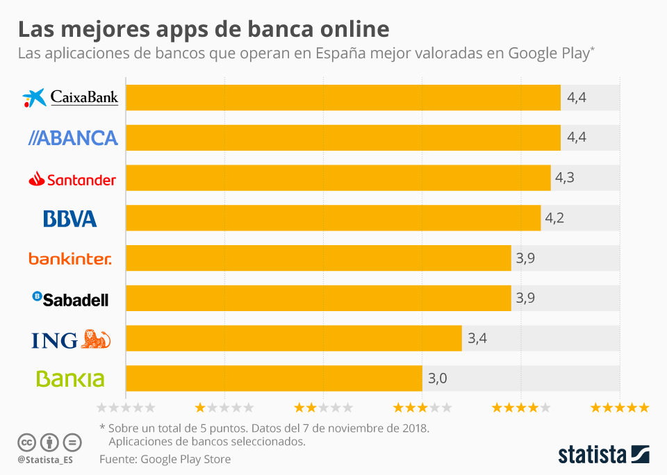 Infografía: ¿Cuál es el banco de España con la mejor app?  | Statista