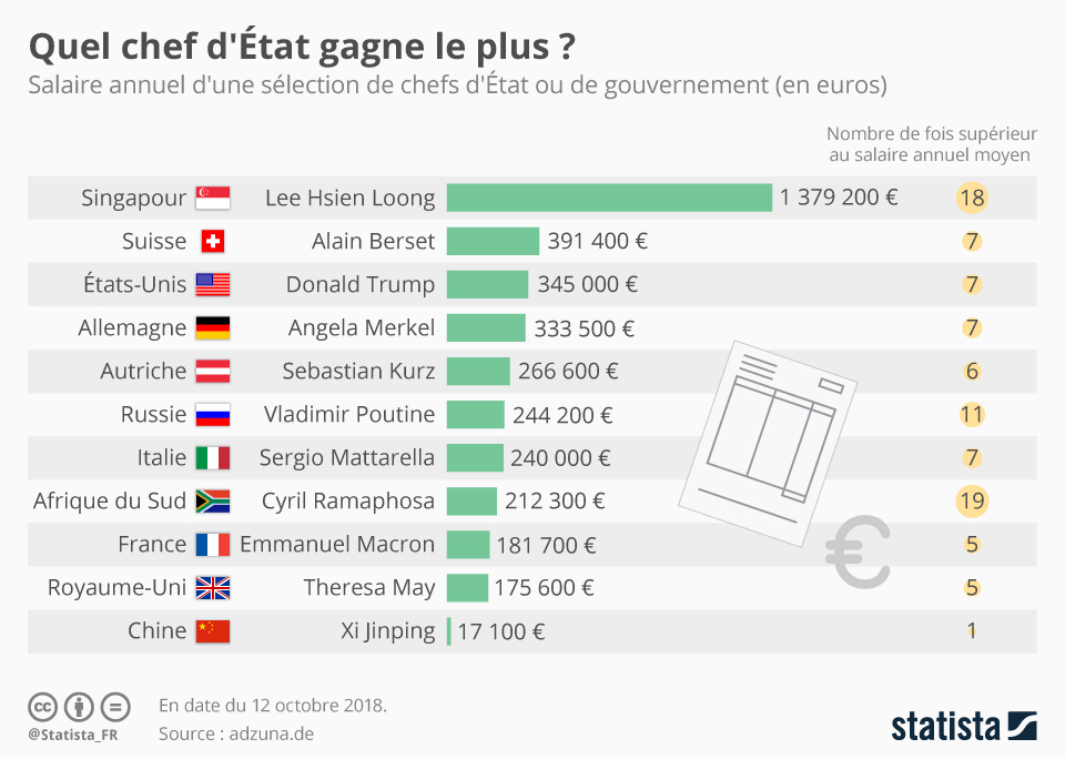 Infographie: Quel chef d'État gagne le plus ? | Statista