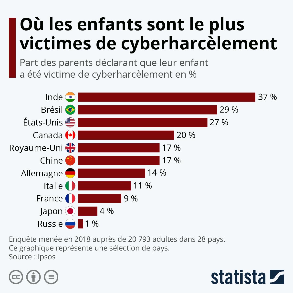 Infographie: Où les enfants sont le plus exposés au cyberharcèlement | Statista