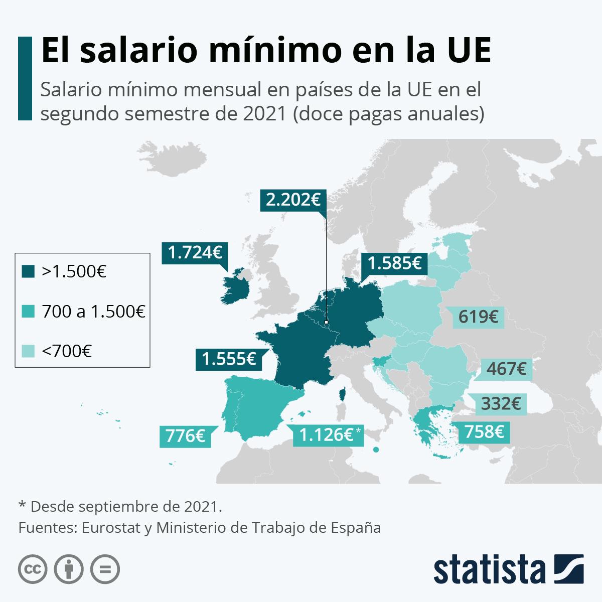 Infografía: Radiografía del salario mínimo en Europa | Statista