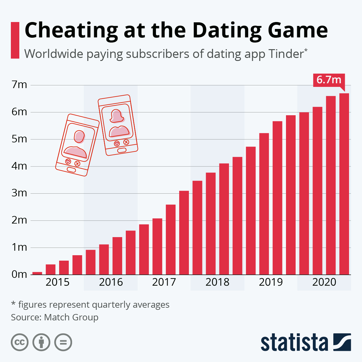 Infographic: Cheating at the Dating Game | Statista