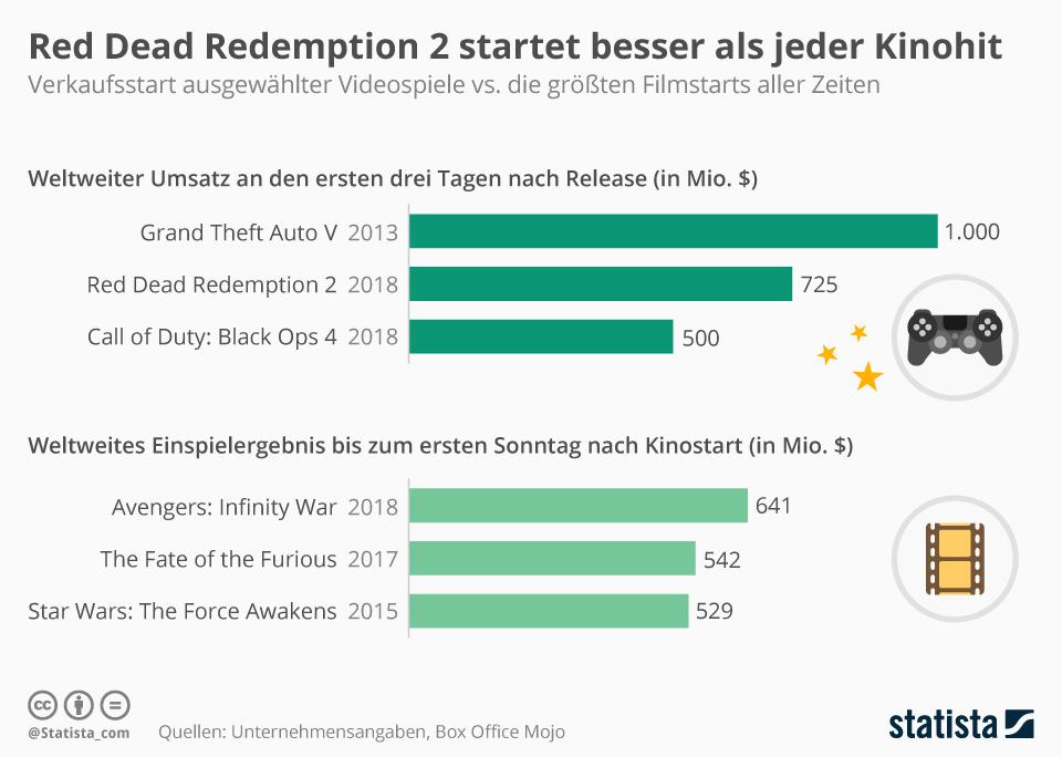 Infografik: Red Dead Redemption 2 startet besser als jeder Kinohit   Statista