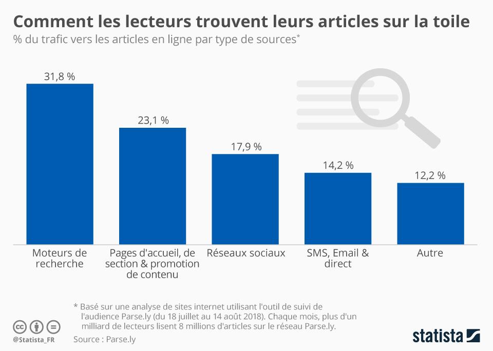 Infographie: Comment les lecteurs trouvent leurs articles sur la toile | Statista