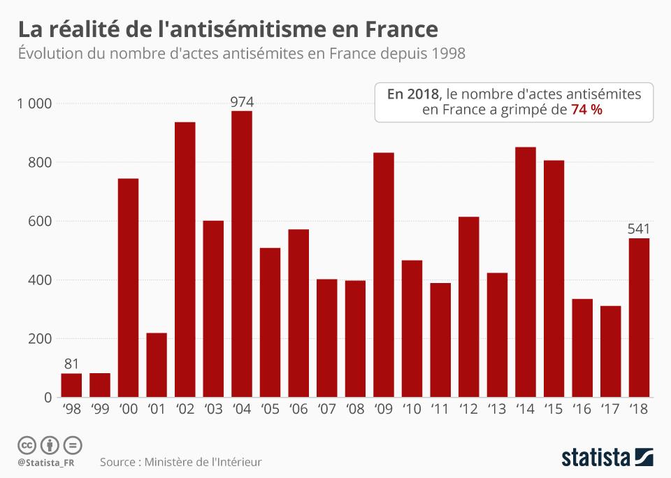 Infographie: La réalité de l'antisémitisme en France | Statista