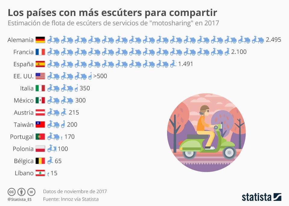 Infografía: España, país puntero en la implantación de motocicletas para compartir | Statista