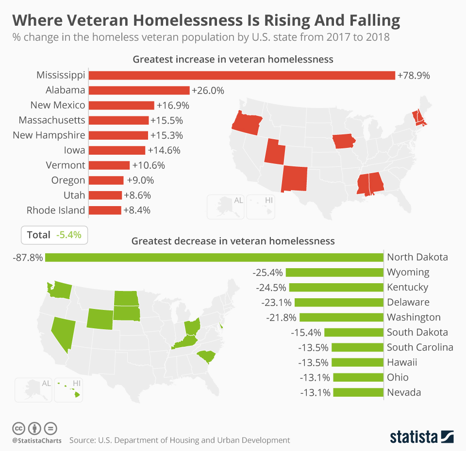 Infographic: Where Veteran Homelessness Is Rising And Falling | Statista