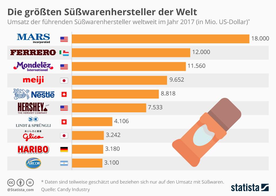 Infografik: Die größten Süßwarenhersteller der Welt | Statista