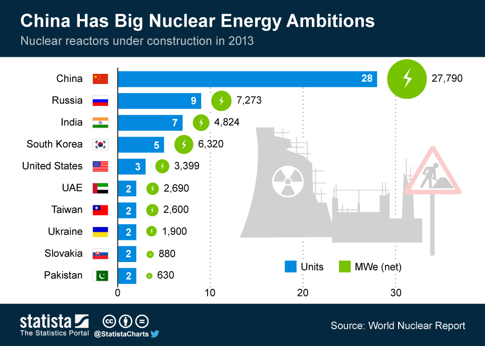 Infographic: China Has Big Nuclear Energy Ambitions   Statista