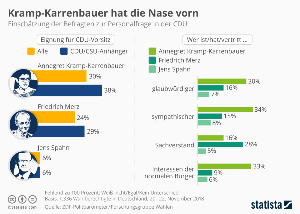 Infografik: Kramp-Karrenbauer hat die Nase vorn | Statista