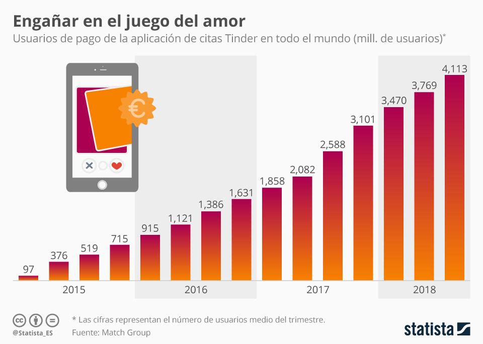 Infografía: Tinder supera los cuatro millones de usuarios de pago en el mundo | Statista
