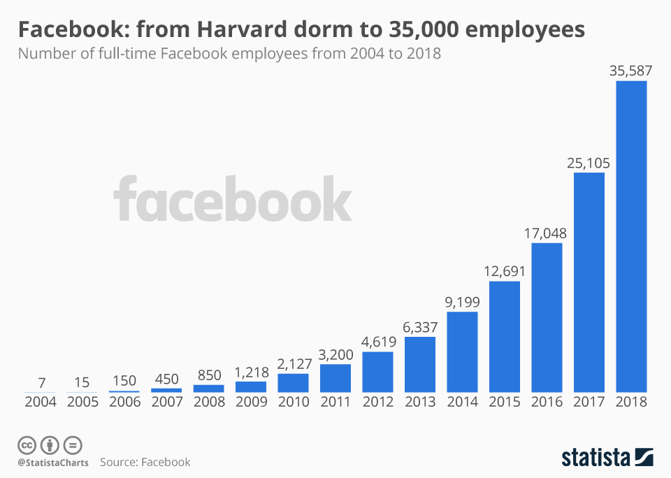 Infographic: Facebook: From Harvard Dorm To 35,000 Employees | Statista