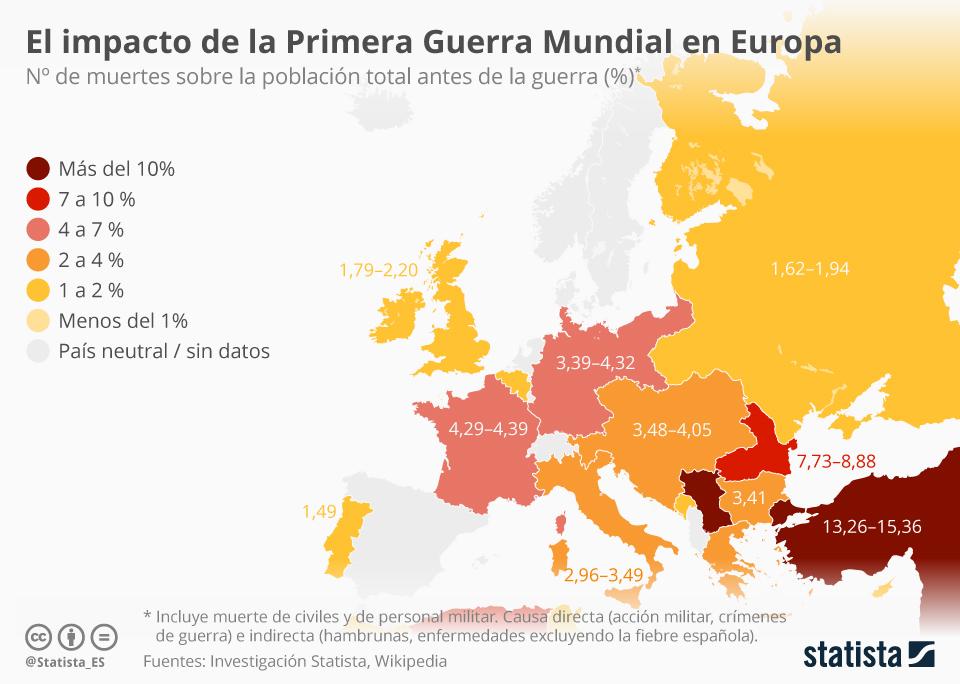 Infografía: El impacto de la Primera Guerra Mundial en Europa | Statista