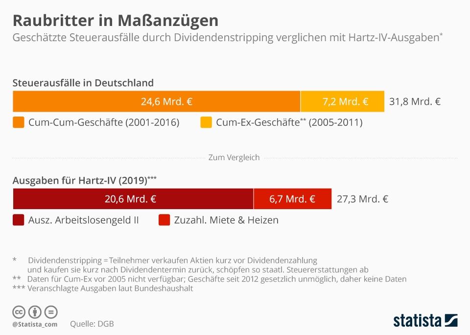 Infografik: Raubritter in Maßanzügen | Statista