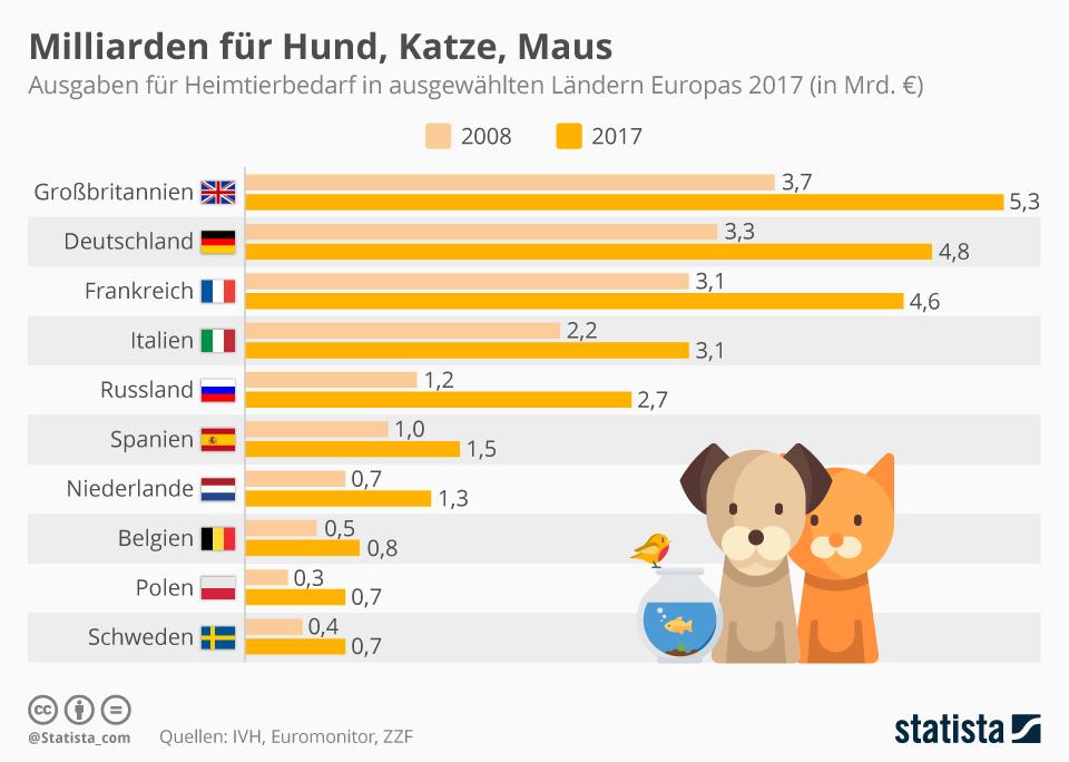 Infografik: Milliarden für Hund, Katze, Maus | Statista