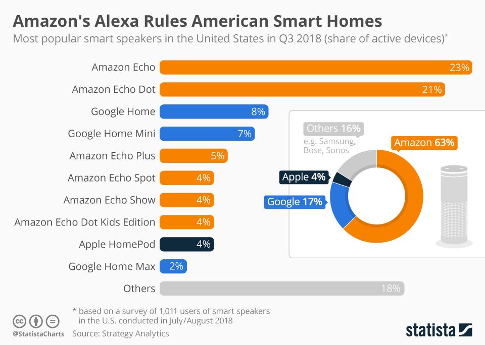 Infographic: Amazon's Alexa Rules American Smart Homes | Statista
