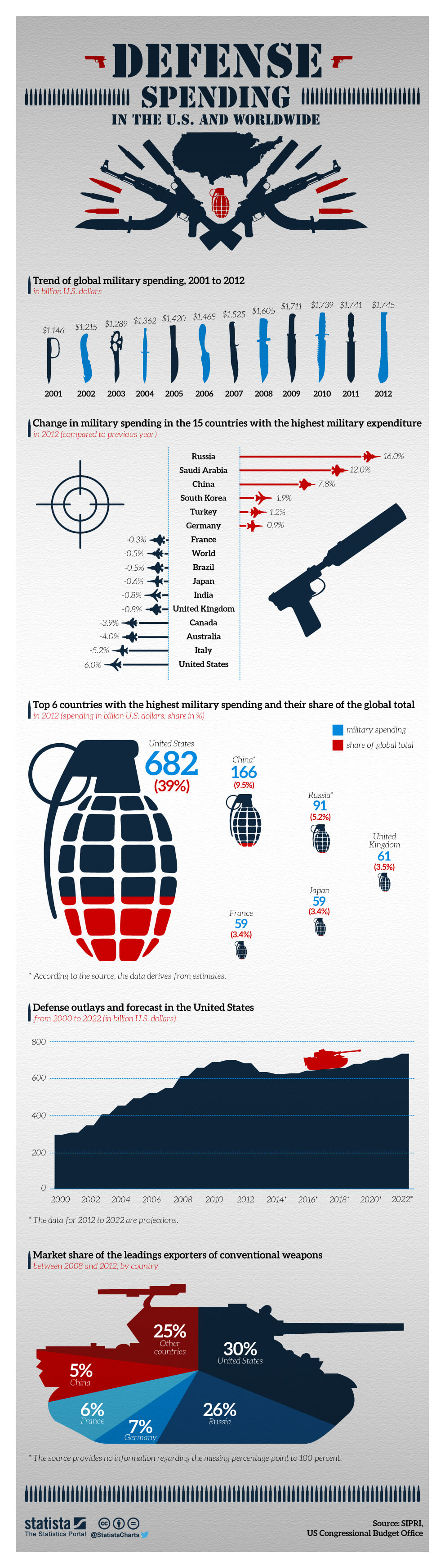 Infographic: Defense Spending in the U.S. and Worldwide | Statista