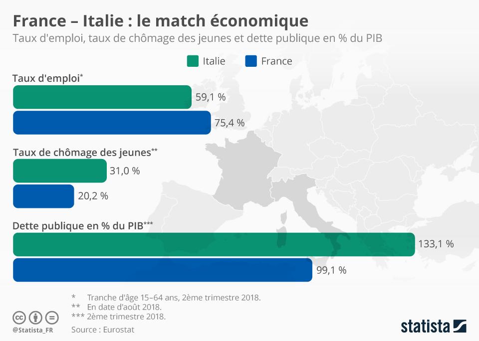 Infographie: Économie : une comparaison entre la France et l'Italie | Statista