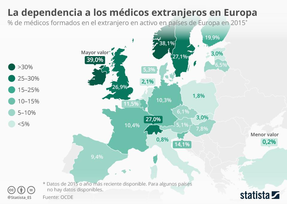 Infografía: La importancia de los médicos extranjeros en Europa  | Statista