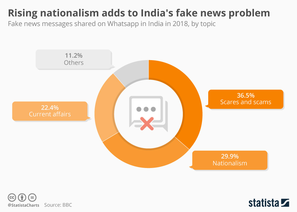 Infographic: Rising nationalism adds to India's fake news problem | Statista