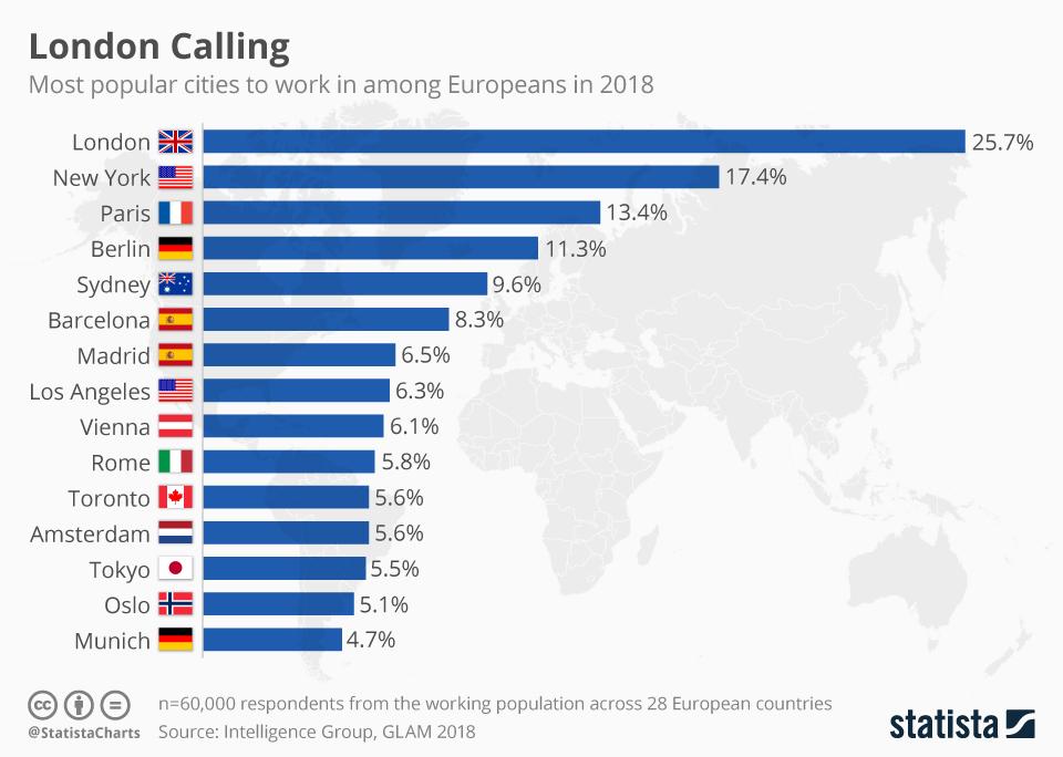 Infographic: London Calling   Statista