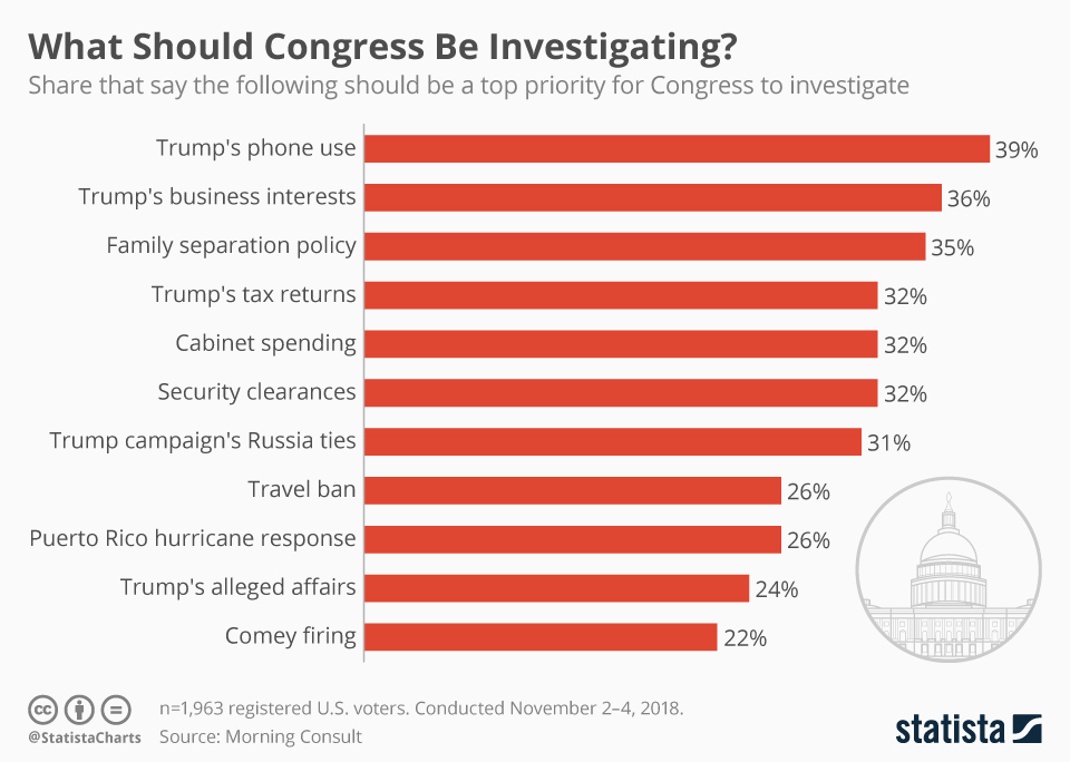 Infographic: What should Congress be investigating? | Statista