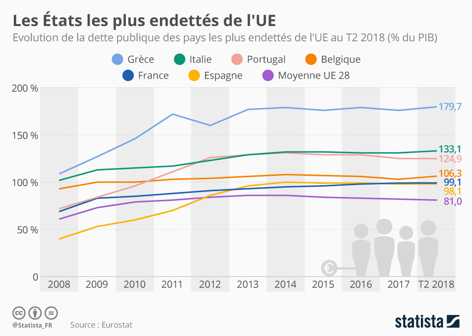 Infographie: Les pays  les plus endettés de l'UE | Statista