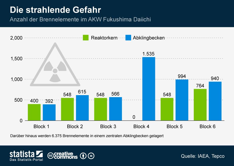 Infografik: Die strahlende Gefahr | Statista