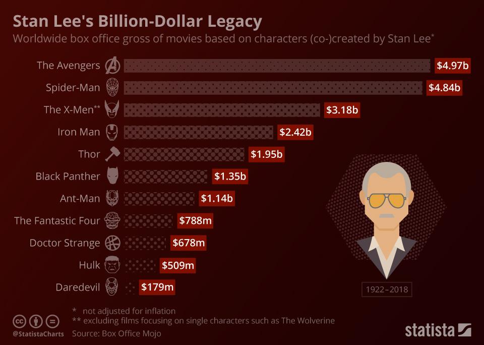 Infographic: Stan Lee's Billion-Dollar Legacy | Statista