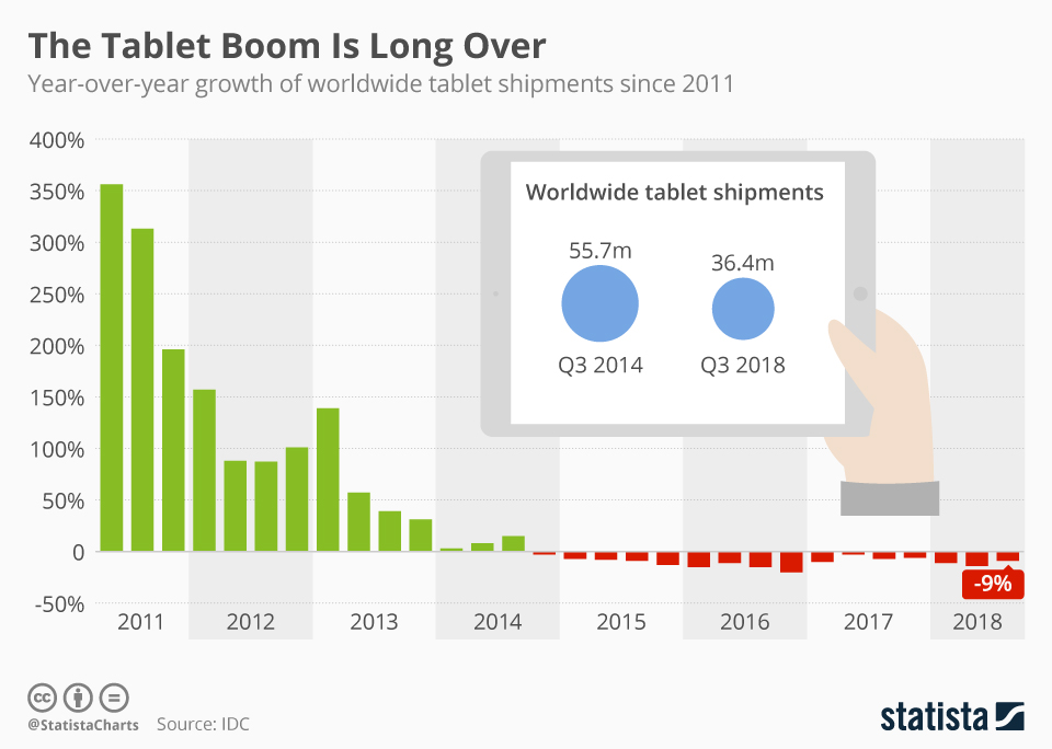 Infographic: The Tablet Boom Is Long Over | Statista