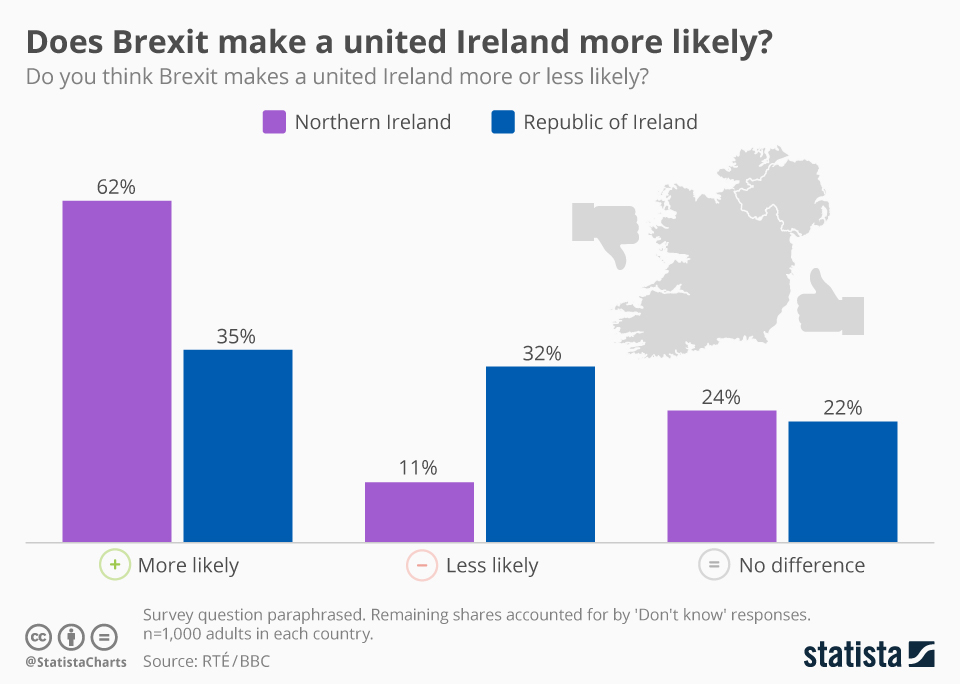 Infographic: Does Brexit make a united Ireland more likely? | Statista