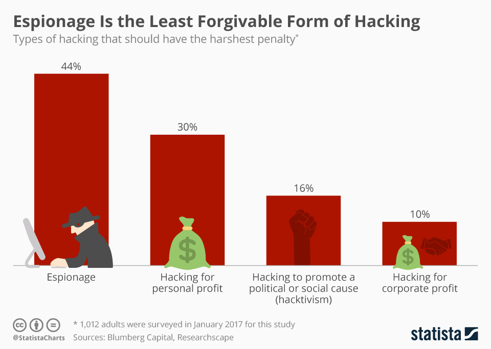 Infographic: Espionage Is the Least Forgivable Form of Hacking | Statista