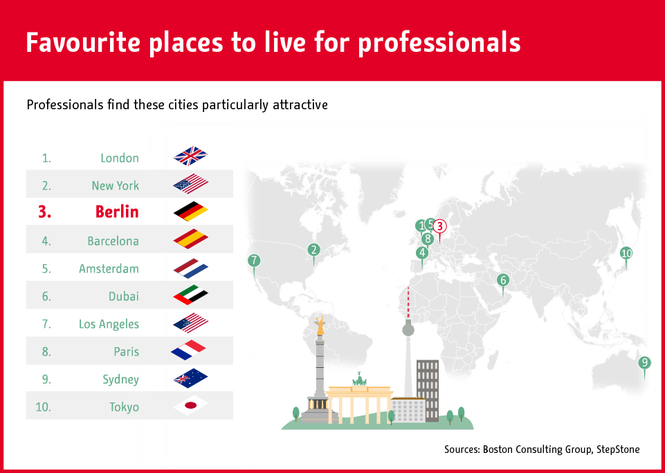 Infographic: Berlin among the most attractive cities for the international workforce | Statista