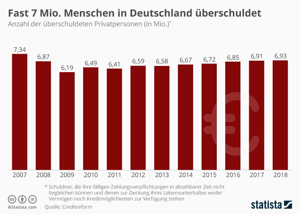 Infografik: Fast 7 Mio. Menschen in Deutschland sind überschuldet | Statista