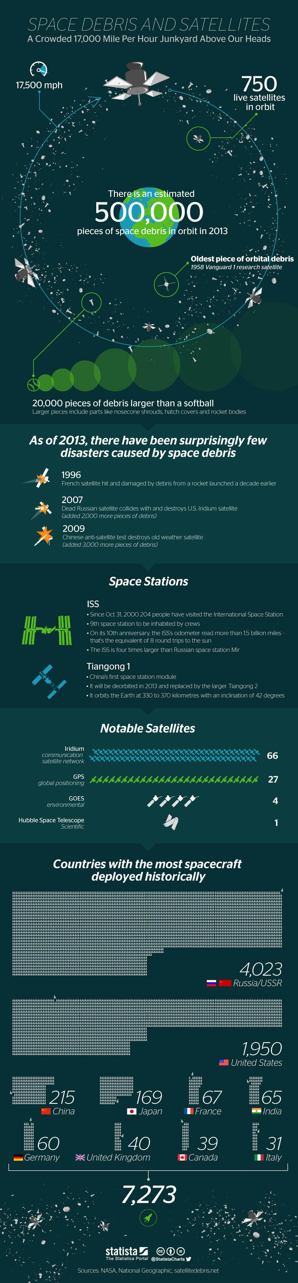 Infographic: Space Debris And Satellites   Statista