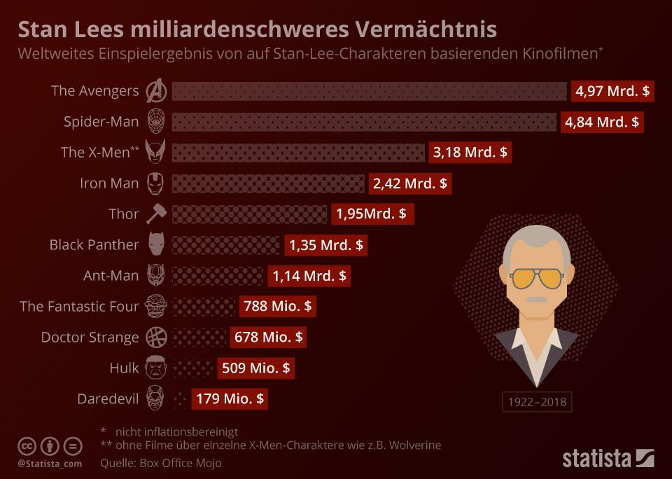 Infografik: Stan Lees milliardenschweres Vermächtnis | Statista