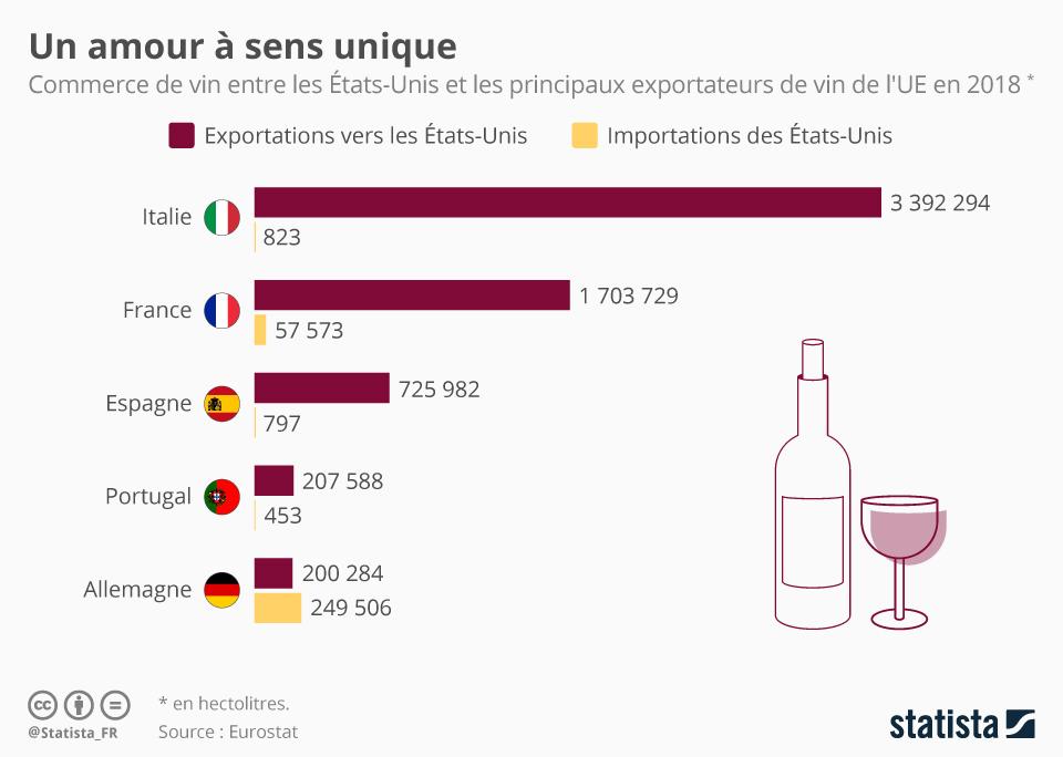 Infographie: L'amour à sens unique des Américains pour les vins européens | Statista