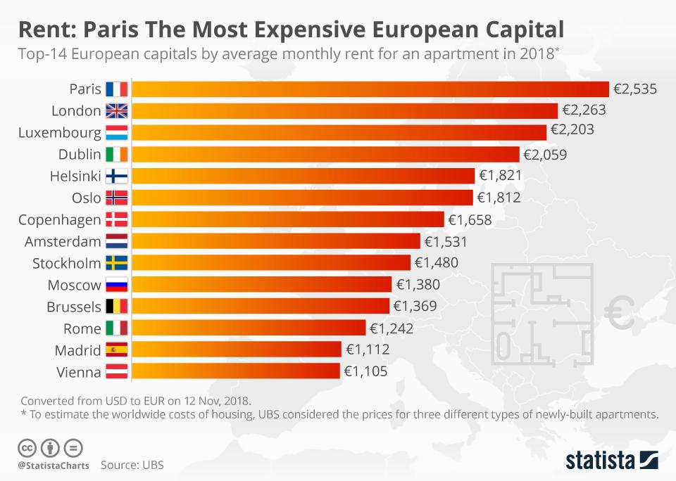 Infographic: Rent: Paris The Most Expensive European Capital  | Statista