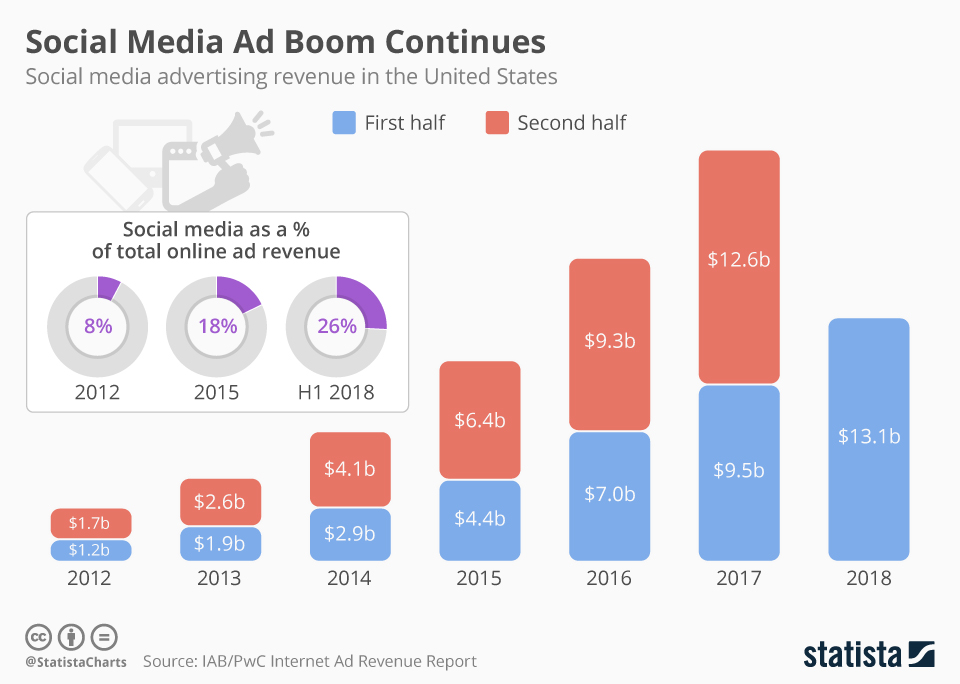 Infographic: Social Media Ad Boom Continues   Statista