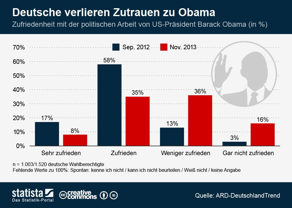Infografik: Deutsche verlieren Zutrauen zu Obama | Statista