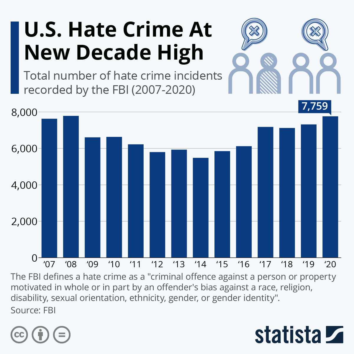 Infographic: U.S. Hate Crimes Remain At Heightened Levels  | Statista
