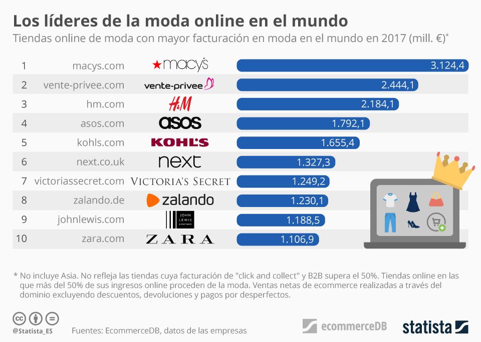 Infografía: Las tiendas online que más facturan en artículos de moda en el mundo | Statista