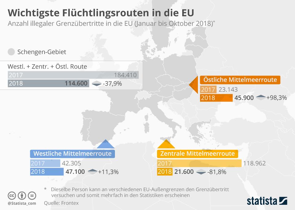 Infografik: Wichtigste Flüchtlingsrouten in die EU   Statista
