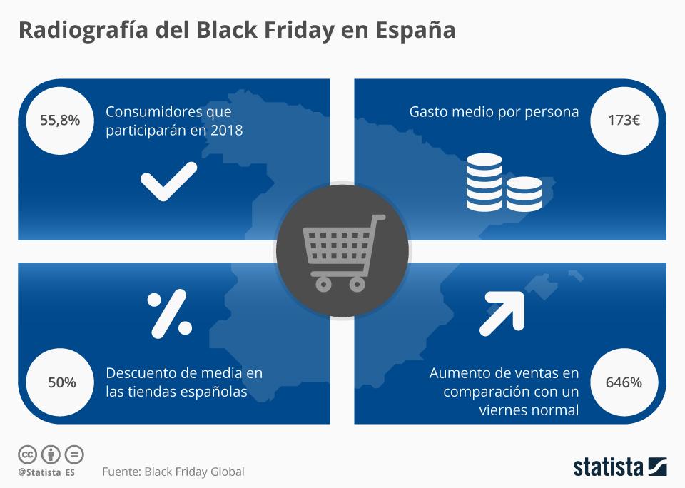 Infografía: Menos españoles comprarán en el Black Friday este año, según un estudio | Statista