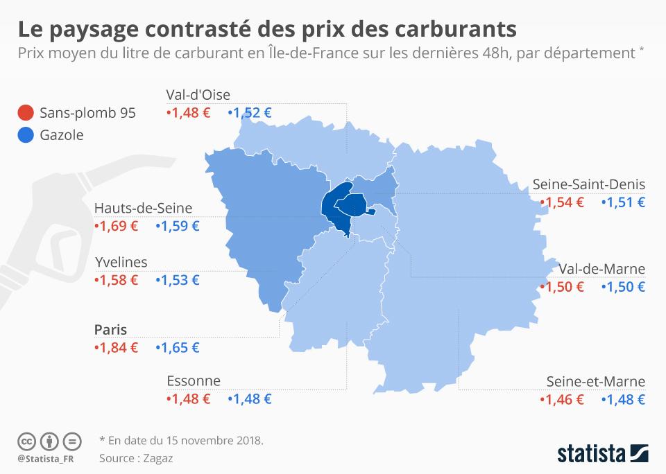 Infographie: Le paysage contrasté des prix des carburants | Statista