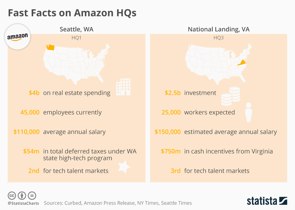 Infographic: Fast Facts on Amazon's HQs   Statista